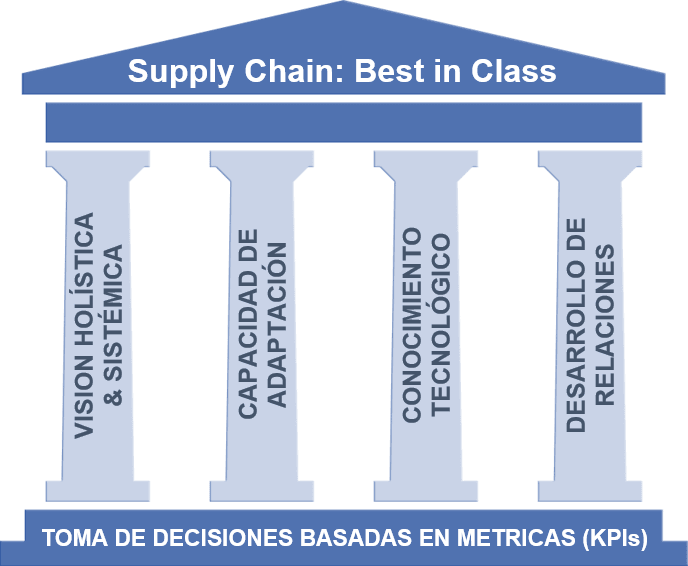 supply chain best in class